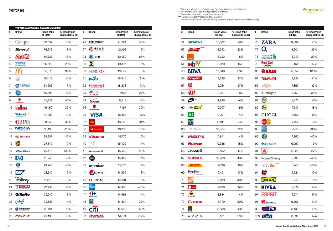 Top 100 entreprise francaise