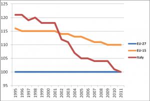PIB par habitant (PPA) en Italie, comparé au reste de l'Europe
