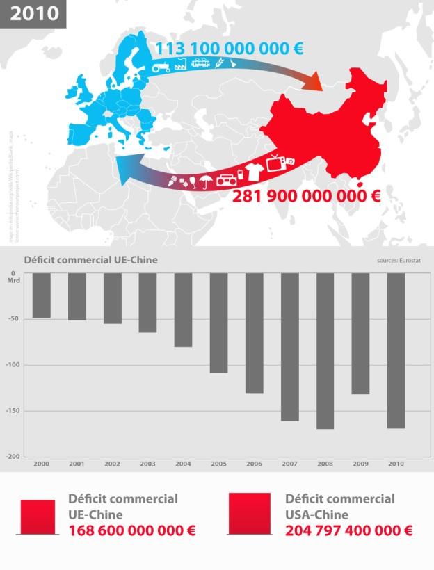 Deficit commercial avec la Chine
