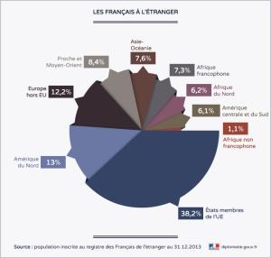 Population française inscrite à l'étranger
