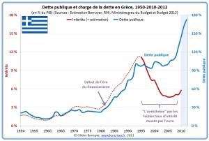 dette-publique-grecque