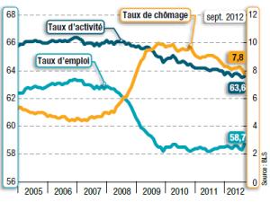 taux d'emploi chomage USA