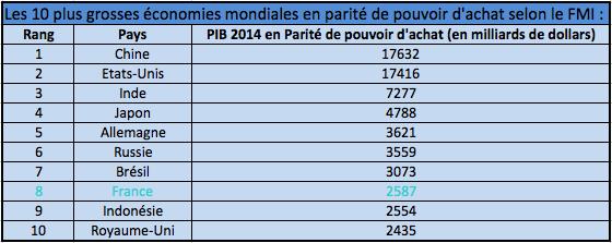 PIB 2014 en parite de pouvoir d'achat